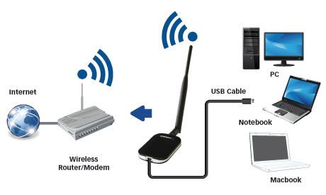 Wireless Charger for low power devices using inductive